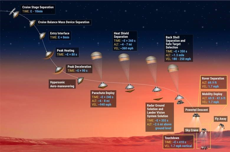 entry-descent-landing-stages-of-mars-2020-spacecraft